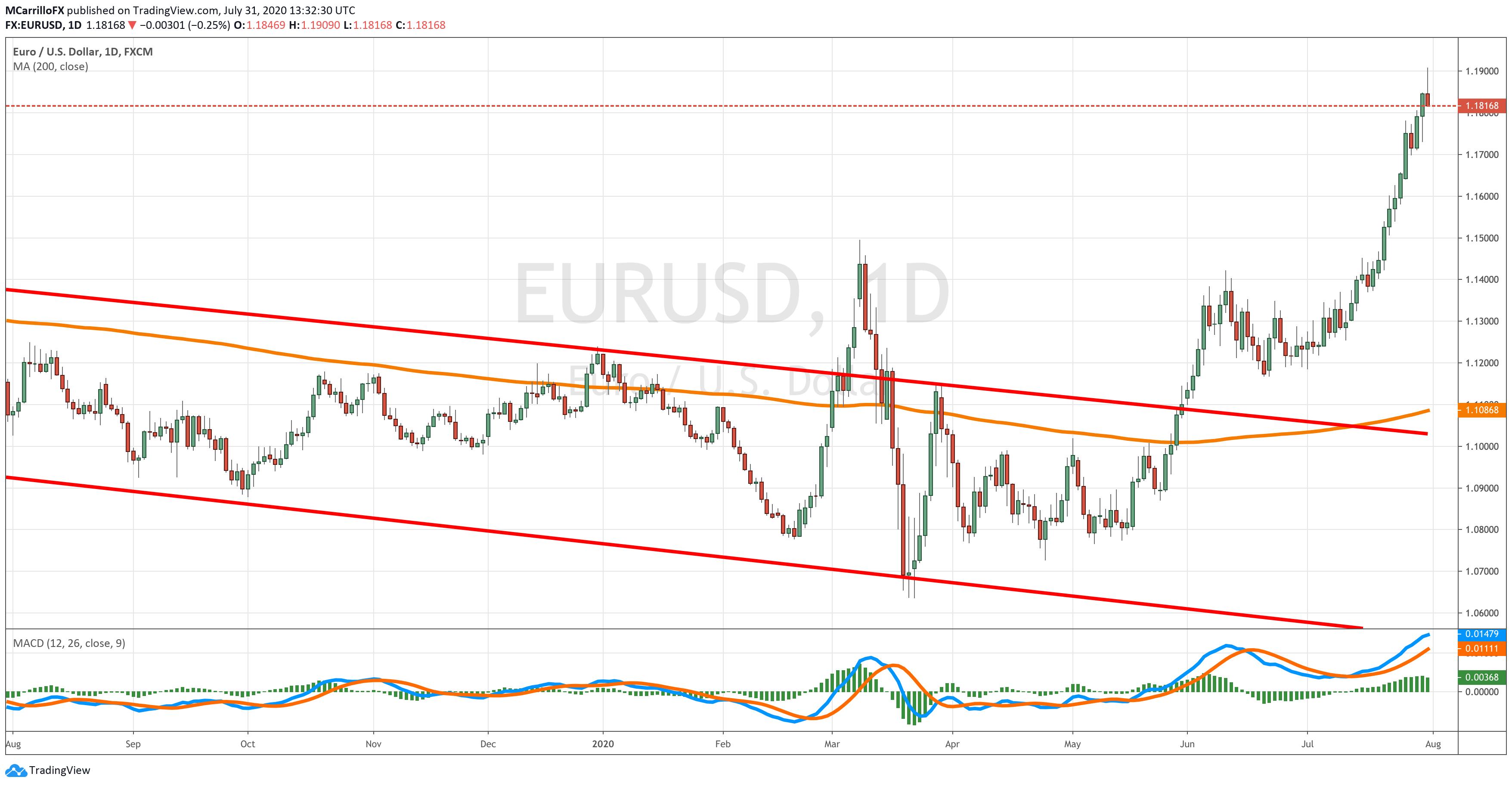 EURUSD chart diario julio 31